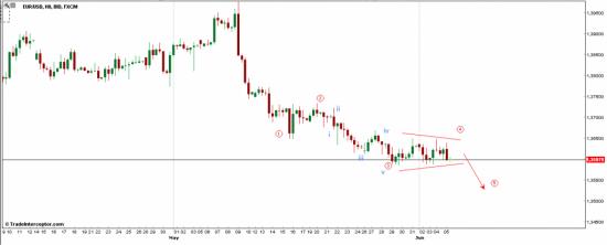 Евро в предчувствии лонга
