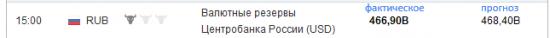 Валютные резервы РФ