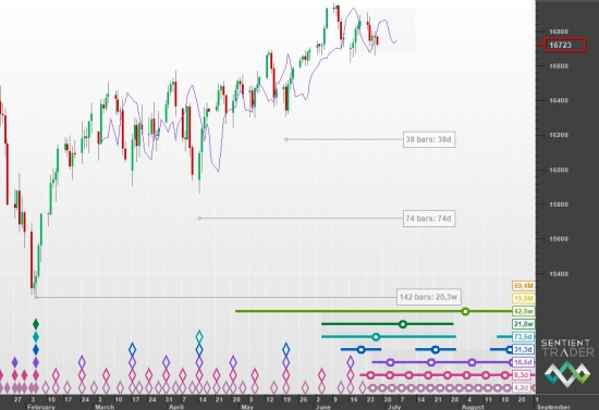 S&P500 DJIA и Hurst Cycle анализ большая картина