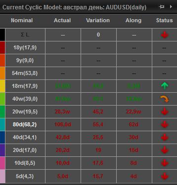Кенгуру, Hurst Cycles, волновая разметка