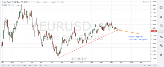 Евро в лонг? Спасиба ни нада