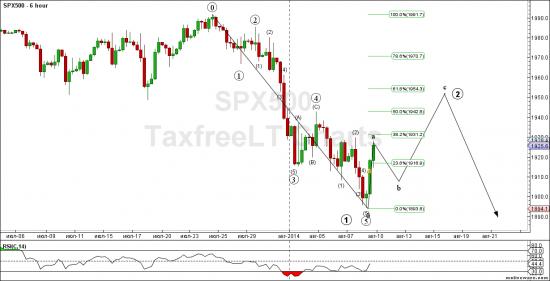 S&P 500 ясная волновая структура