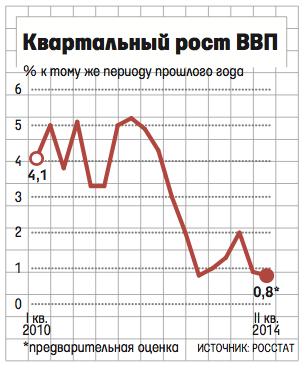 В России рецессия - Ведомости