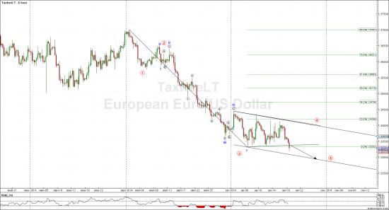 Евро -скоро время для коррекции