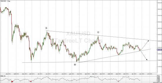 Евро и золото