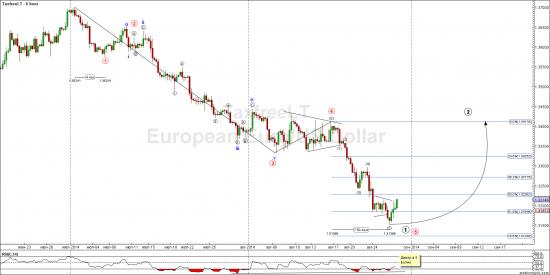 Евро и фунт