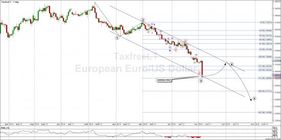 Евро - неожиданно