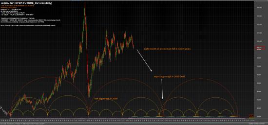 Light Sweet Crude Oil и долговременные циклы