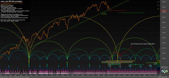 S&P - трендовая пробита 4