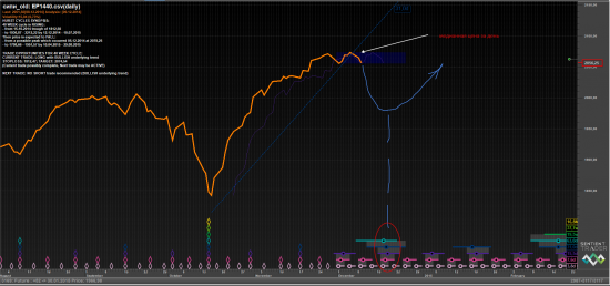 S&P 500 - Christmas ралли? Не - не слышал
