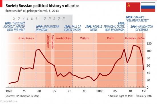 История ССср и России в ценах на нефть