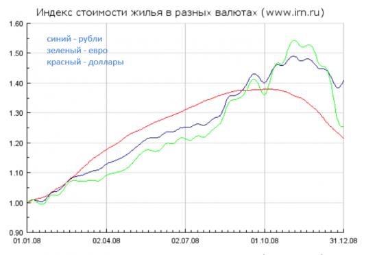 Обзор рынка недвижимости Москвы - 3