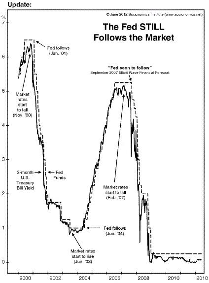 Когда ФРС начнет поднимать ставку?