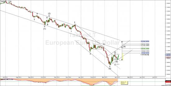 Евро доллар - текучка