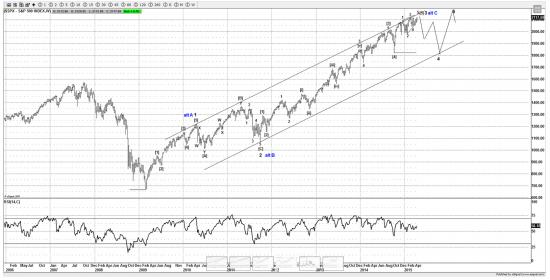 S&P500 - вблизи разворота