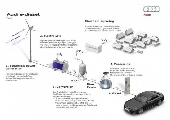 Audi синтезировала дизтопливо из воды и CO2