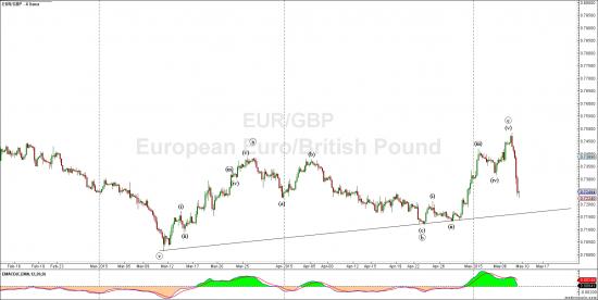Евро фунт - новая волна снижения