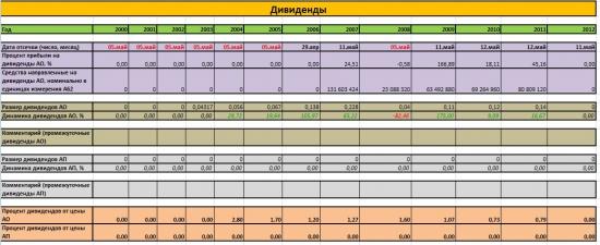 Сравнение Аэрофлота, Трансаэро и Ютэйра