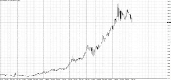 Наивные инвесторы заработали на золоте + Сургут МСФО