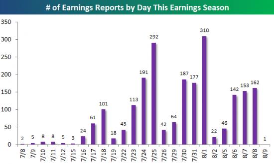 Сезон отчётности в Штатах - лучшая пора на рынке