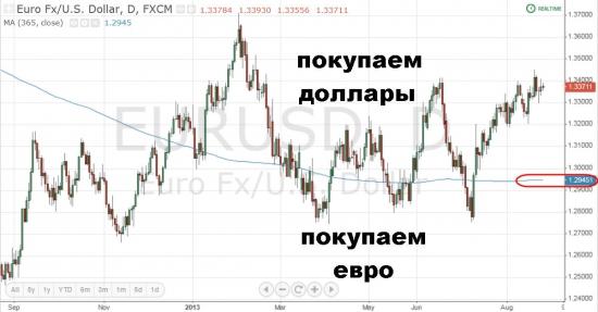"""Что лучше """"затарить"""": бакс или евро?"""