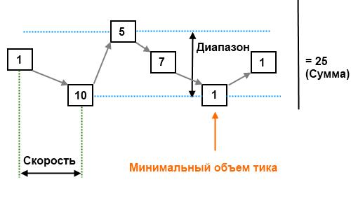Анализа объемов по Level 1