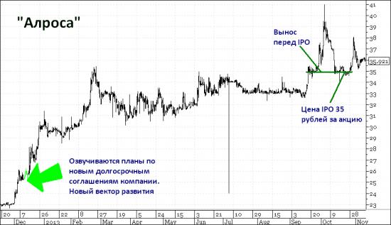 """""""АЛРОСА"""". IPO и новая стратегия"""