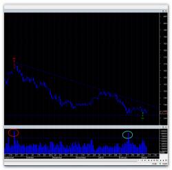 Газпром,сколько можно падать?