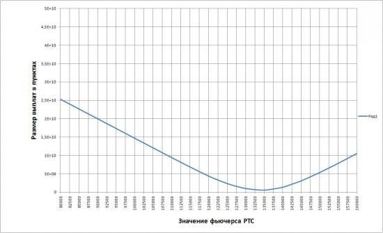 Точка минимальных выплат по февральским опционам