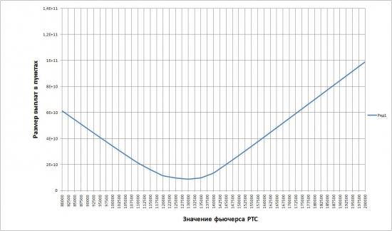 Точка минимальных выплат по мартовским опционам