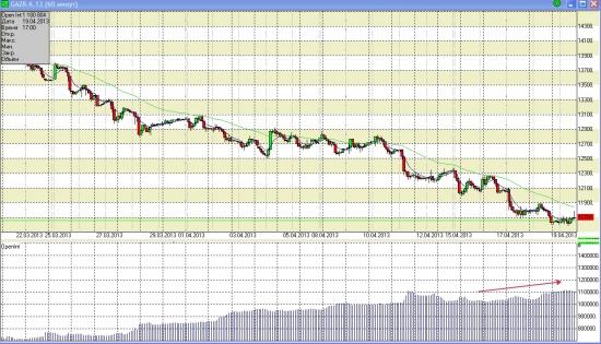 Вот куда Газпрому еще падать?