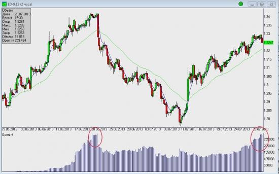 Евро/Долар