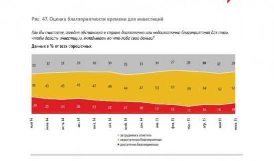 Доклад ЦБ, опросы граждан об экономической ситуации