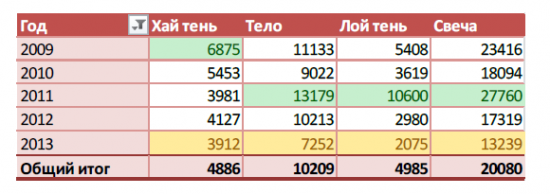 Анализ фьючерса на индекс РТС 2009-2013год