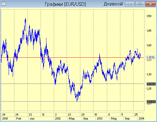 Долгосрочный прогноз по Евро-Доллару