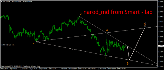 Sell GBP/USD