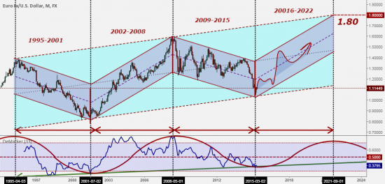 EUR/USD   LONG