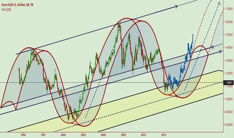 EUR/USD и GBP/JPY  LONG Взгляд на год вперед !