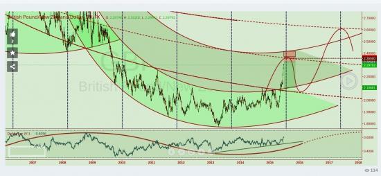 GBP/NZD Цель 2.355 и XAU/USD цель 1244