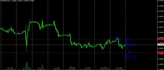 Торговый план по EUR\USD на понедельник .