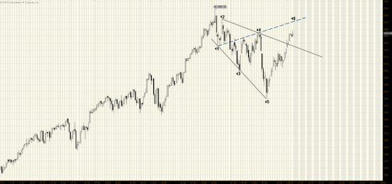 S&P500/ Еще немного, еще чуть чуть...