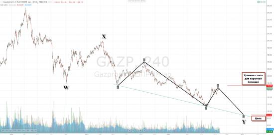Газпром\ Не все ГоловыПлечи являются таковыми