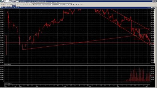 fRTS торговый план 04-04