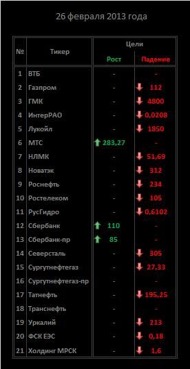 Обзор акций ММВБ на 26/02/2013