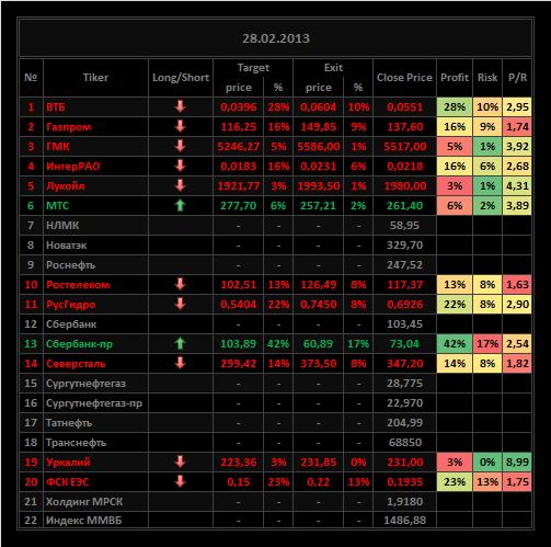 Обзор акций ММВБ на 28/02/2013
