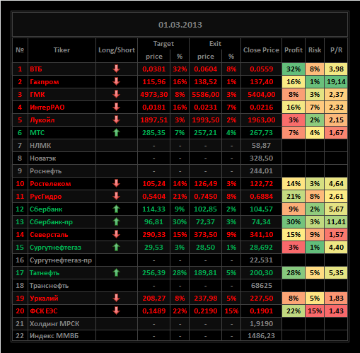Обзор акций ММВБ на 01/03/2013