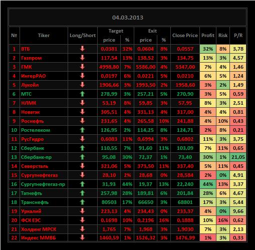 Обзор акций ММВБ на 04/03/2013