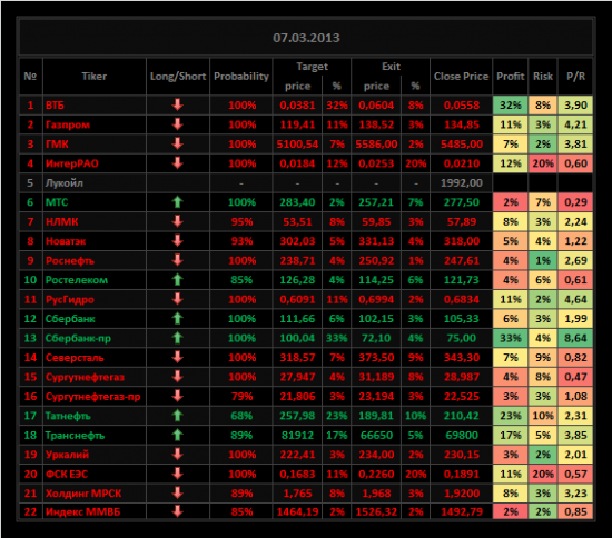 Обзор акций ММВБ на 07/03/2013