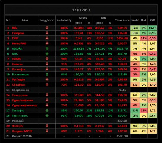 Обзор акций ММВБ на 12/03/2013