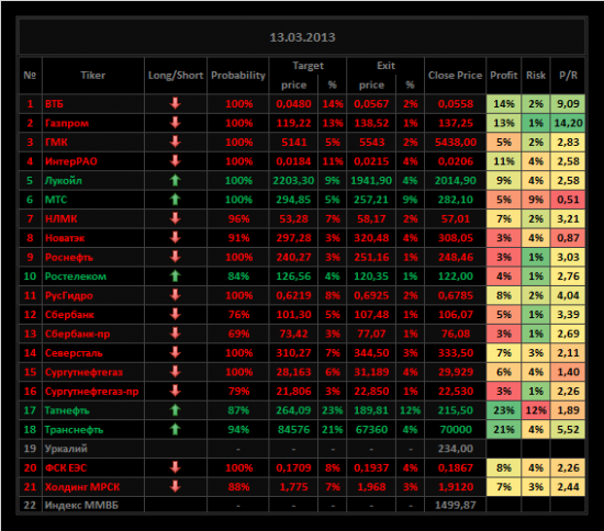 Обзор акций ММВБ на 13/03/2013